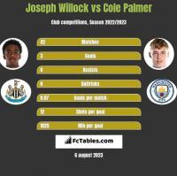 Joseph Willock vs Cole Palmer h2h player stats