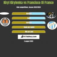 Kiryl Kirylenka vs Francisco Di Franco h2h player stats