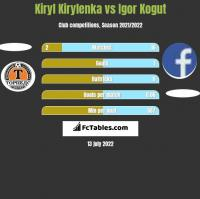 Kiryl Kirylenka vs Igor Kogut h2h player stats