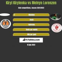 Kiryl Kirylenka vs Melvyn Lorenzen h2h player stats