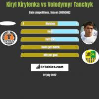 Kiryl Kirylenka vs Volodymyr Tanchyk h2h player stats