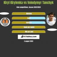 Kiryl Kirylenka vs Wołodymyr Tanczyk h2h player stats