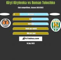 Kiryl Kirylenka vs Roman Tolochko h2h player stats