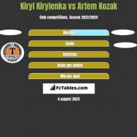 Kiryl Kirylenka vs Artem Kozak h2h player stats
