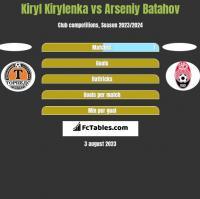Kiryl Kirylenka vs Arseniy Batahov h2h player stats