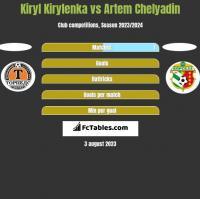 Kiryl Kirylenka vs Artem Chelyadin h2h player stats
