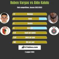 Ruben Vargas vs Aldo Kalulu h2h player stats