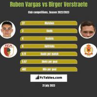 Ruben Vargas vs Birger Verstraete h2h player stats