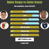 Ruben Vargas vs Carlos Gruezo h2h player stats