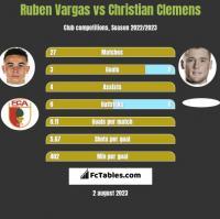 Ruben Vargas vs Christian Clemens h2h player stats