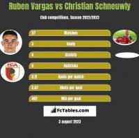 Ruben Vargas vs Christian Schneuwly h2h player stats