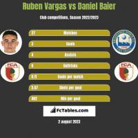 Ruben Vargas vs Daniel Baier h2h player stats