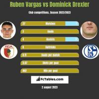 Ruben Vargas vs Dominick Drexler h2h player stats