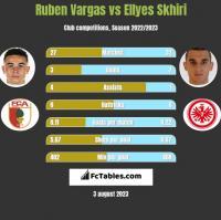 Ruben Vargas vs Ellyes Skhiri h2h player stats