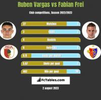 Ruben Vargas vs Fabian Frei h2h player stats