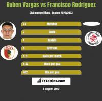 Ruben Vargas vs Francisco Rodriguez h2h player stats