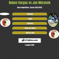 Ruben Vargas vs Jan Moravek h2h player stats