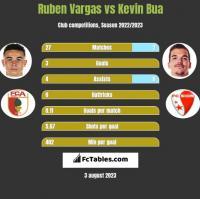 Ruben Vargas vs Kevin Bua h2h player stats