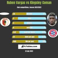 Ruben Vargas vs Kingsley Coman h2h player stats