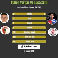 Ruben Vargas vs Luca Zuffi h2h player stats