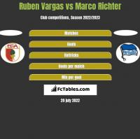Ruben Vargas vs Marco Richter h2h player stats