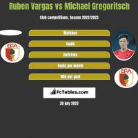 Ruben Vargas vs Michael Gregoritsch h2h player stats