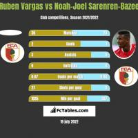 Ruben Vargas vs Noah-Joel Sarenren-Bazee h2h player stats