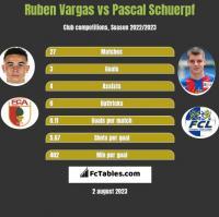 Ruben Vargas vs Pascal Schuerpf h2h player stats