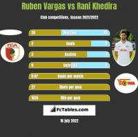 Ruben Vargas vs Rani Khedira h2h player stats