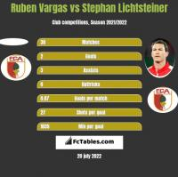 Ruben Vargas vs Stephan Lichtsteiner h2h player stats
