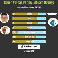 Ruben Vargas vs Tsiy-William Ndenge h2h player stats