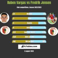 Ruben Vargas vs Fredrik Jensen h2h player stats