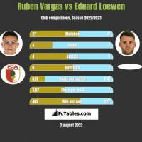 Ruben Vargas vs Eduard Loewen h2h player stats