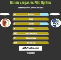 Ruben Vargas vs Filip Ugrinic h2h player stats