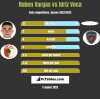 Ruben Vargas vs Idriz Voca h2h player stats