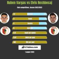 Ruben Vargas vs Elvis Rexhbecaj h2h player stats