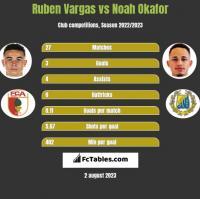 Ruben Vargas vs Noah Okafor h2h player stats