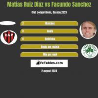 Matias Ruiz Diaz vs Facundo Sanchez h2h player stats