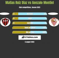 Matias Ruiz Diaz vs Gonzalo Montiel h2h player stats