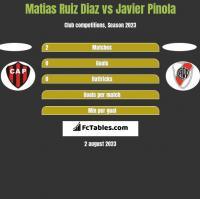 Matias Ruiz Diaz vs Javier Pinola h2h player stats