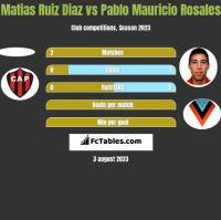 Matias Ruiz Diaz vs Pablo Mauricio Rosales h2h player stats