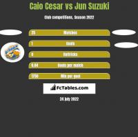 Caio Cesar vs Jun Suzuki h2h player stats