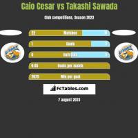 Caio Cesar vs Takashi Sawada h2h player stats