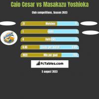 Caio Cesar vs Masakazu Yoshioka h2h player stats