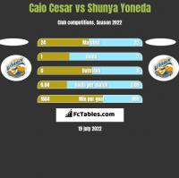 Caio Cesar vs Shunya Yoneda h2h player stats