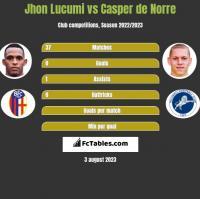 Jhon Lucumi vs Casper de Norre h2h player stats
