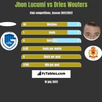 Jhon Lucumi vs Dries Wouters h2h player stats