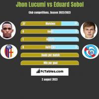 Jhon Lucumi vs Eduard Sobol h2h player stats