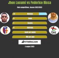 Jhon Lucumi vs Federico Ricca h2h player stats
