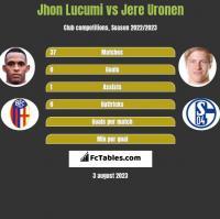 Jhon Lucumi vs Jere Uronen h2h player stats